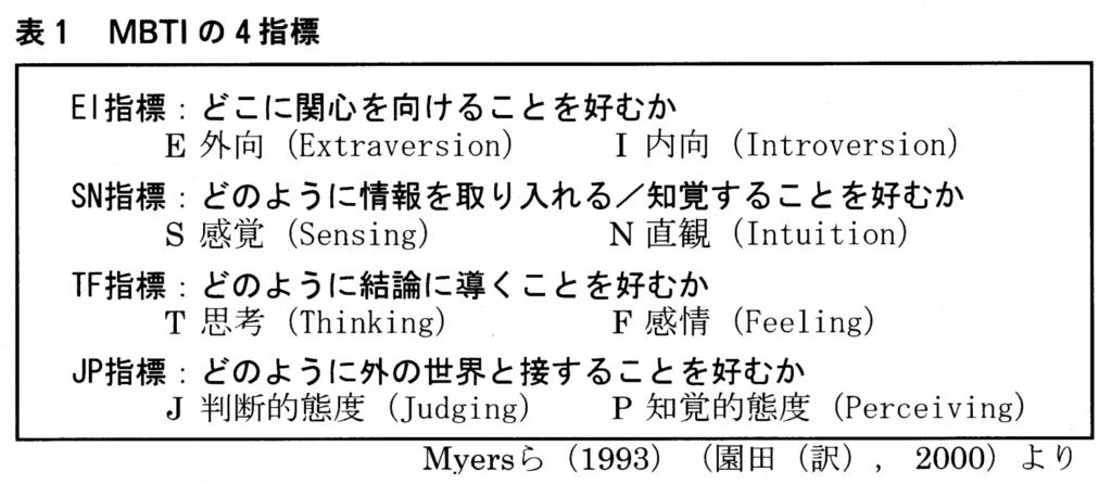 16タイプ分類性格心理学(≒MBTI)を用いた心の座標軸   ナルメカ ...