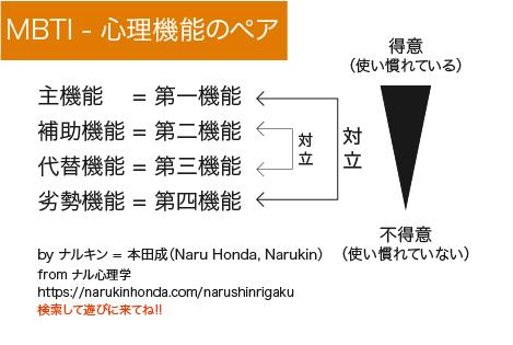 MBTI Pタイプ(知覚型)とJタイプ(判断型)の違い