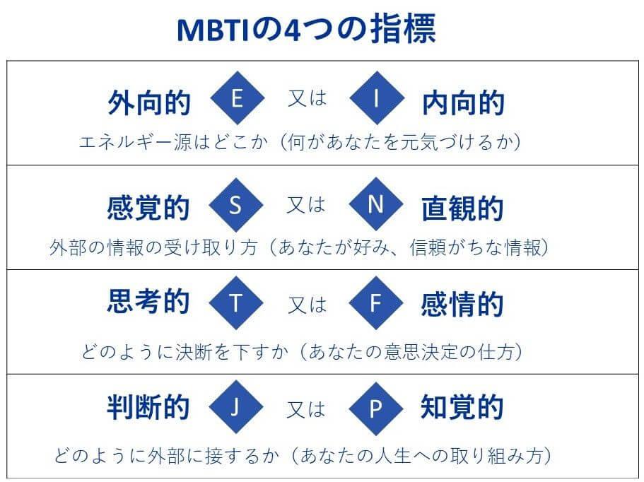 性格 診断 mbti MBTIの16タイプの比率は? 今すぐ使える心理学